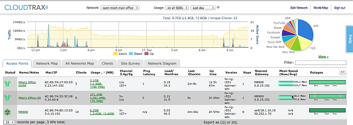 Cloud-Managed Networking: Is Meraki Worth the Total Cost of