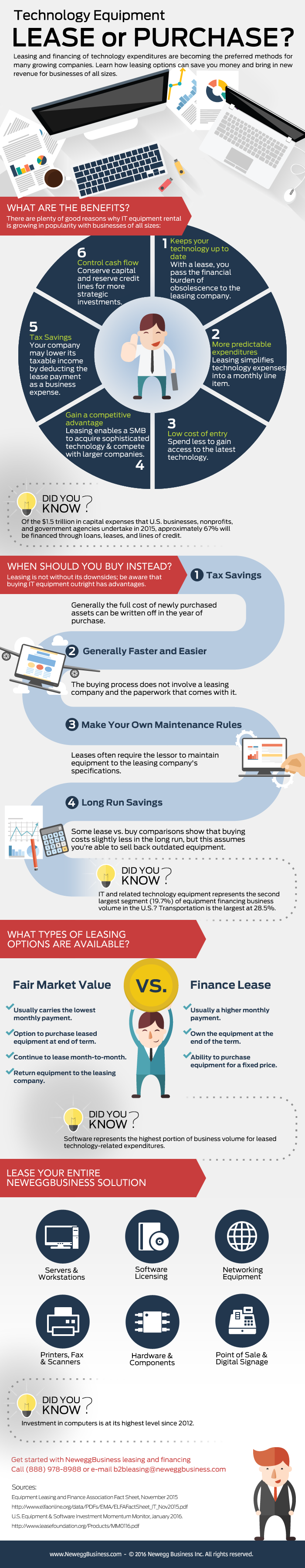 [INFOGRAPHIC] Should You Buy or Lease Tech Equipment?