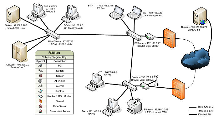 5 Free Tools To Draw A Network Diagram